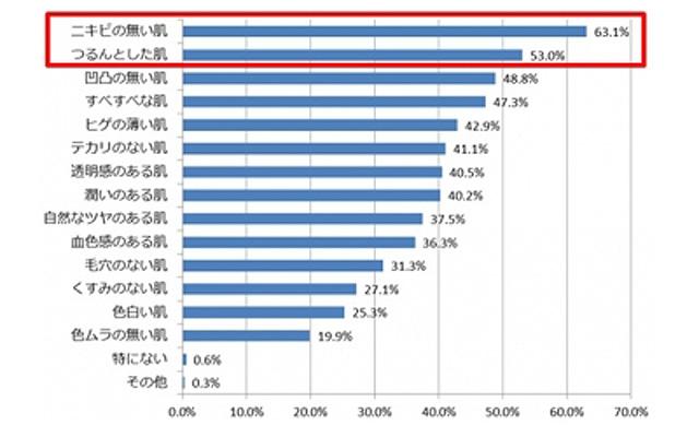 %e7%94%b7%e6%80%a7%e3%81%8a%e8%82%8c%e3%82%a2%e3%83%b3%e3%82%b1%e3%83%bc%e3%83%88